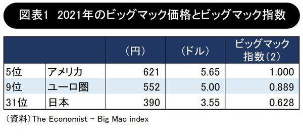 ビッグマックの価格比較.jpg