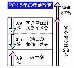 年金マクロスライド.jpg