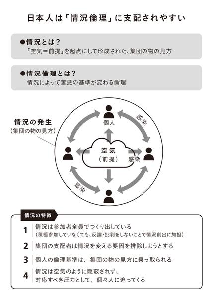 情況と空気の関連図.jpg
