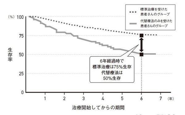 標準治療と代替療法の比較 図表1.jpg