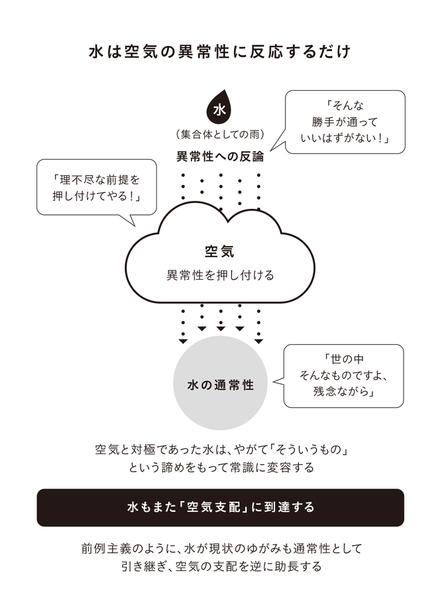 水と空気の関係、山本七平.jpg