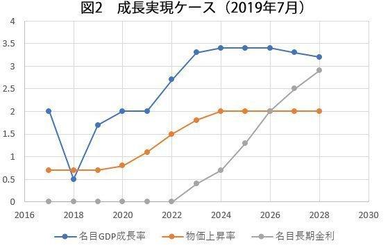 経済成長実現思案 図2.jpg