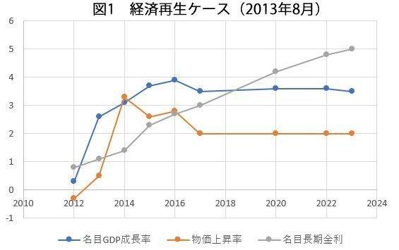 経済成長率試算2019.jpg